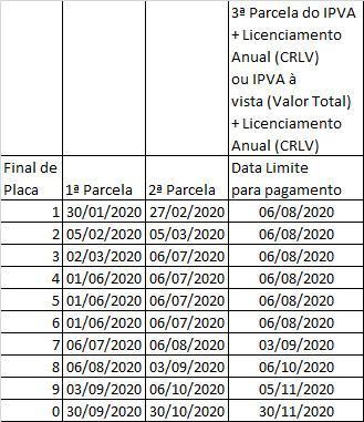 Tabela que mostra novos prazos para pagamento do IPVA 2020